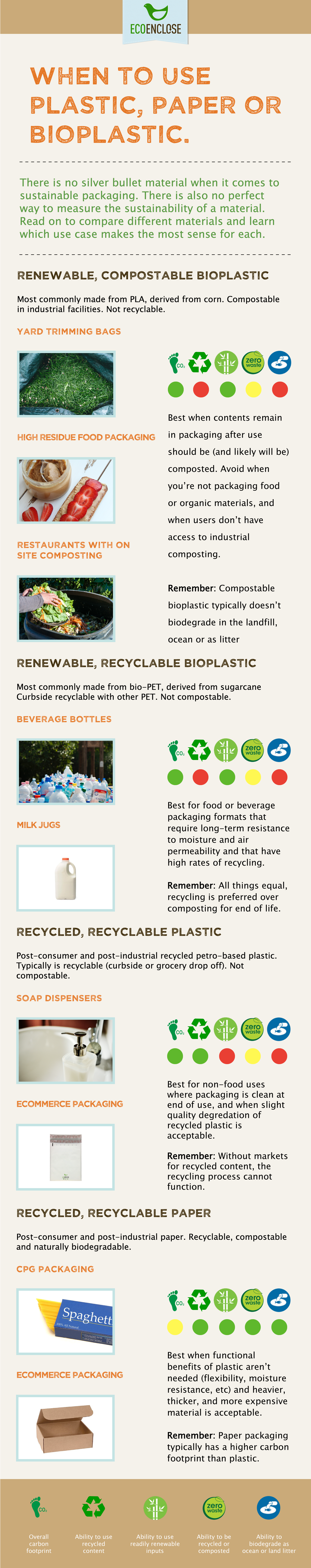 Bioplastics: The Good, bad and ugly
